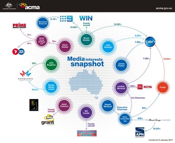 media-interest-snapshot
